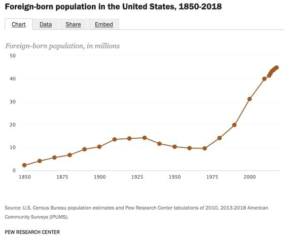 Chart of foreign-population in the US, the basis for the racist movement against immigration