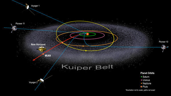 An alien invasion is coming through a rift in space near the Kuiper Belt.