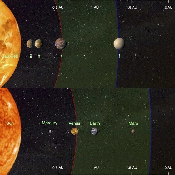 Image comparing the inner planets of the solar system with those of Tau Ceti g